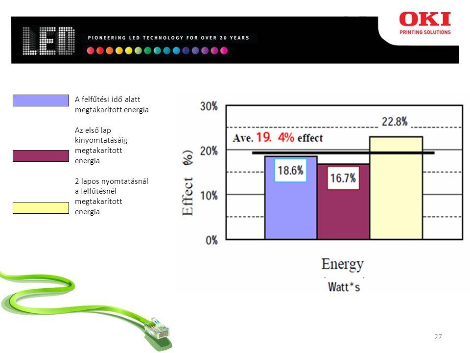 27 A felfűtési idő alatt megtakarított energia Az első lap kinyomtatásáig megtakarított energia 2 lapos nyomtatásnál a felfűtésnél megtakarított energia