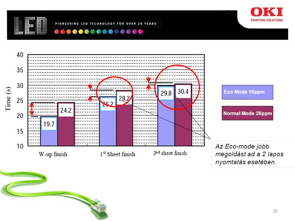 28 Az Eco-mode jobb megoldást ad a 2 lapos nyomtatás esetében Eco Mode 16ppm Normal Mode 26ppm