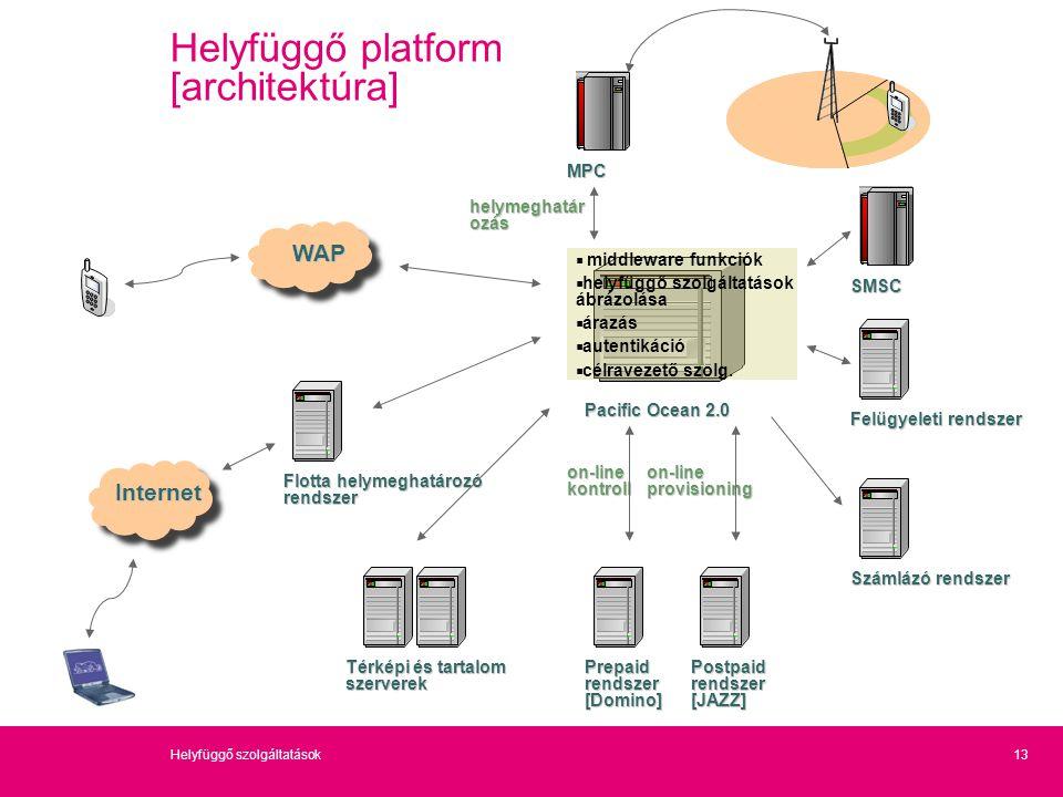 13Helyfüggő szolgáltatások  middleware funkciók  helyfüggő szolgáltatások ábrázolása  árazás  autentikáció  célravezető szolg. WAP Internet Térké