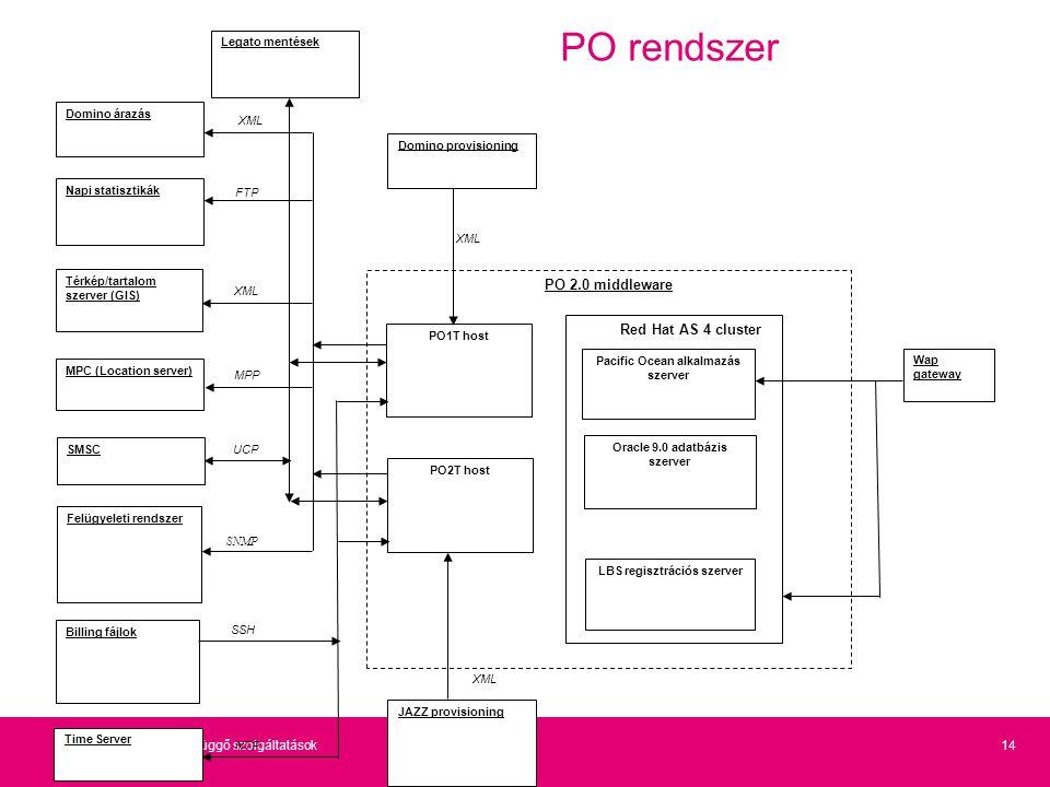 14Helyfüggő szolgáltatások PO rendszer MPC (Location server) SMSC Felügyeleti rendszer Térkép/tartalom szerver (GIS) Napi statisztikák PO 2.0 middlewa