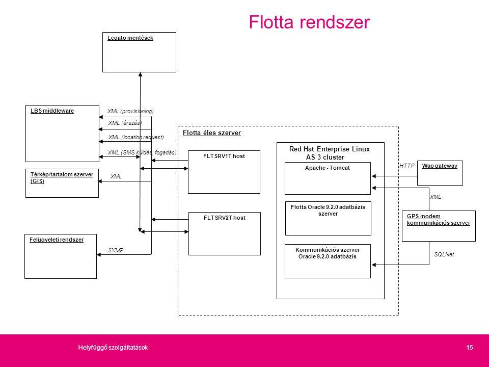 15Helyfüggő szolgáltatások Flotta rendszer Felügyeleti rendszer Térkép/tartalom szerver (GIS) Flotta éles szerver SNMP FLTSRV1T host Wap gateway Legat