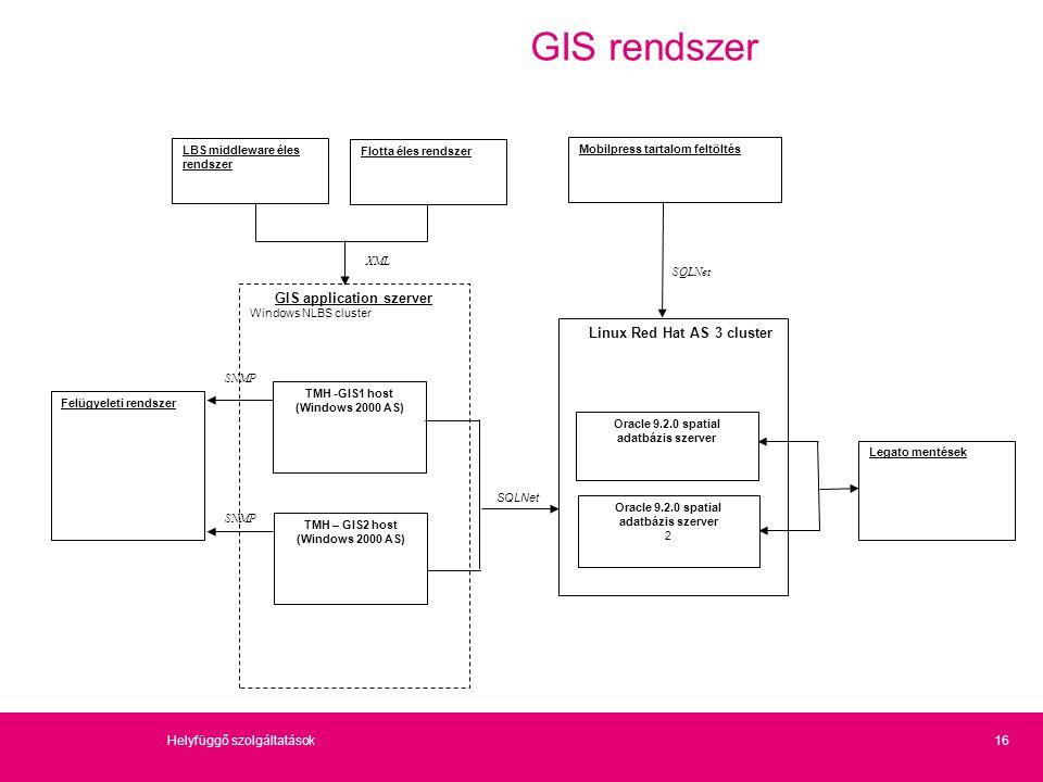 16Helyfüggő szolgáltatások GIS rendszer Felügyeleti rendszer GIS application szerver Windows NLBS cluster SNMP TMH -GIS1 host (Windows 2000 AS) Legato