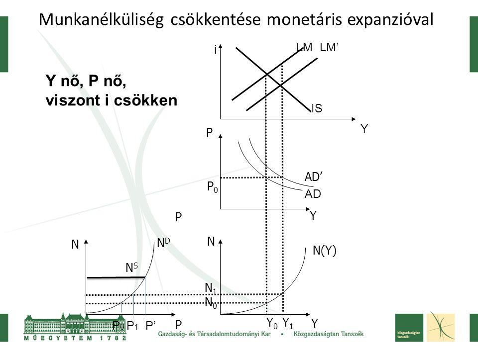Munkanélküliség csökkentése monetáris expanzióval P N P P Y N Y NDND NSNS N(Y) AD' N1N0N1N0 P0P0 IS LM LM' AD Y i Y 0 Y 1 P 0 P 1 P' Y nő, P nő, viszo