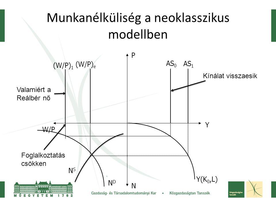 Munkanélküliség a neoklasszikus modellben Y(K 0,L) AS 0 AS 1 (W/P) e (W/P) 1 W/P P Y N NDND NSNS Valamiért a Reálbér nő Kínálat visszaesik Foglalkozta