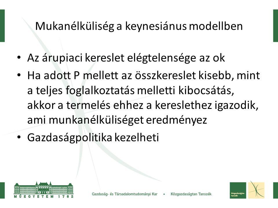 Mukanélküliség a keynesiánus modellben Az árupiaci kereslet elégtelensége az ok Ha adott P mellett az összkereslet kisebb, mint a teljes foglalkoztatá