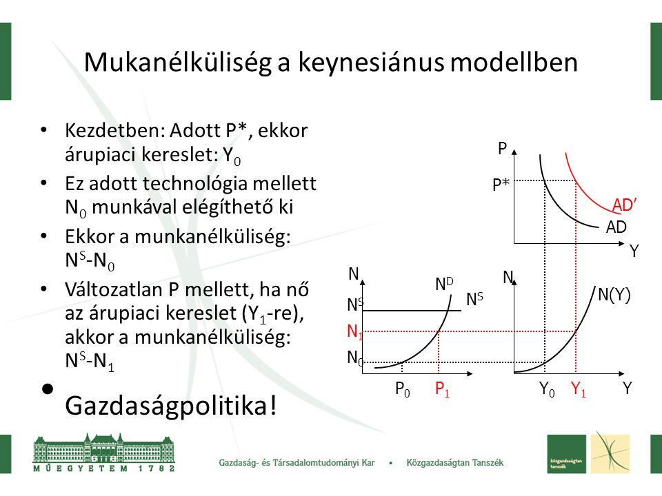 Mukanélküliség a keynesiánus modellben Kezdetben: Adott P*, ekkor árupiaci kereslet: Y 0 Ez adott technológia mellett N 0 munkával elégíthető ki Ekkor