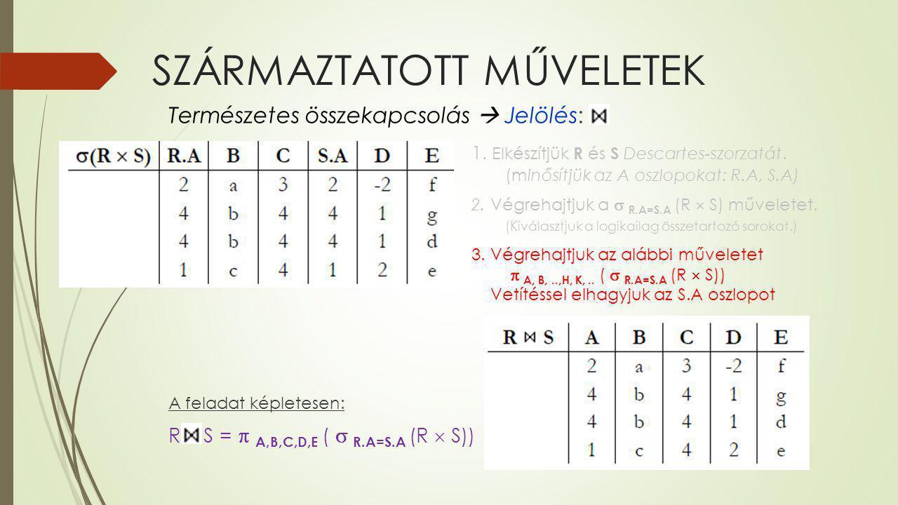 SZÁRMAZTATOTT MŰVELETEK Természetes összekapcsolás  Jelölés: 1. Elkészítjük R és S Descartes-szorzatát. (minősítjük az A oszlopokat: R.A, S.A) 2. Vég