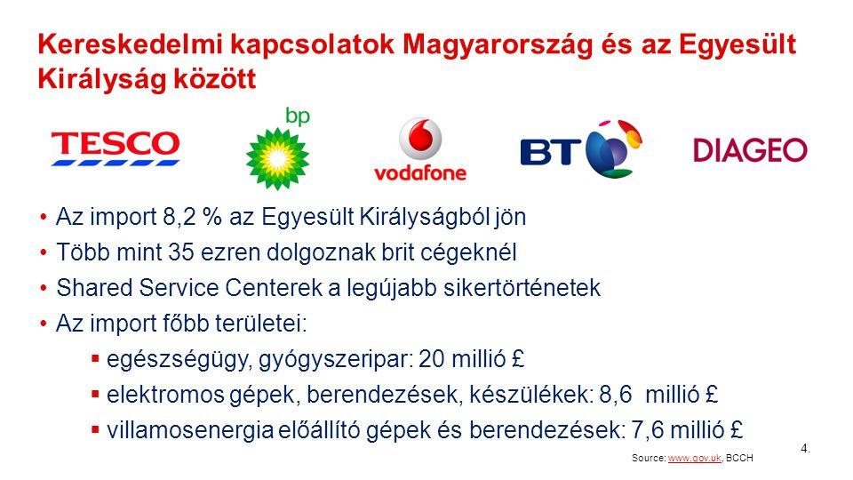Kereskedelmi kapcsolatok Magyarország és az Egyesült Királyság között Source: www.gov.uk, BCCHwww.gov.uk 4 Az import 8,2 % az Egyesült Királyságból jön Több mint 35 ezren dolgoznak brit cégeknél Shared Service Centerek a legújabb sikertörténetek Az import főbb területei:  egészségügy, gyógyszeripar: 20 millió £  elektromos gépek, berendezések, készülékek: 8,6 millió £  villamosenergia előállító gépek és berendezések: 7,6 millió £ 4.