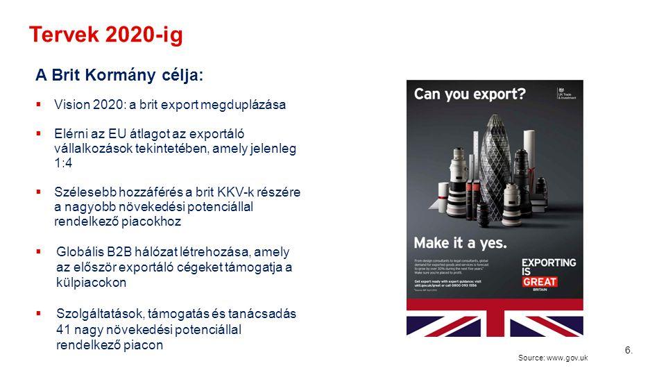 Tervek 2020-ig 6 A Brit Kormány célja:  Vision 2020: a brit export megduplázása  Elérni az EU átlagot az exportáló vállalkozások tekintetében, amely jelenleg 1:4  Szélesebb hozzáférés a brit KKV-k részére a nagyobb növekedési potenciállal rendelkező piacokhoz  Globális B2B hálózat létrehozása, amely az először exportáló cégeket támogatja a külpiacokon  Szolgáltatások, támogatás és tanácsadás 41 nagy növekedési potenciállal rendelkező piacon Source: www.gov.uk 6.