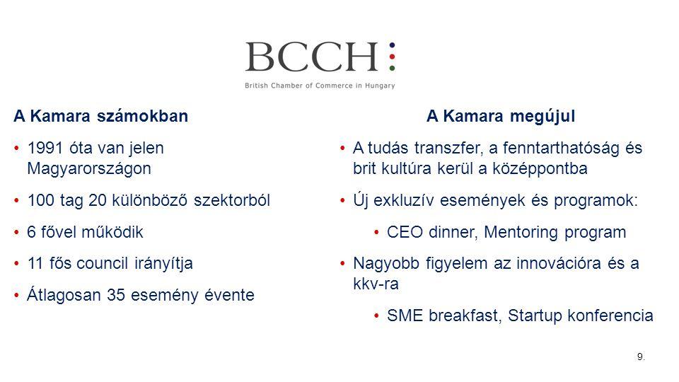 A Kamara számokban 1991 óta van jelen Magyarországon 100 tag 20 különböző szektorból 6 fővel működik 11 fős council irányítja Átlagosan 35 esemény évente A Kamara megújul A tudás transzfer, a fenntarthatóság és brit kultúra kerül a középpontba Új exkluzív események és programok: CEO dinner, Mentoring program Nagyobb figyelem az innovációra és a kkv-ra SME breakfast, Startup konferencia 9.