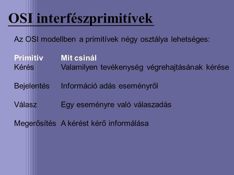 OSI interfészprimitívek Az OSI modellben a primitívek négy osztálya lehetséges: PrimitívMit csinál KérésValamilyen tevékenység végrehajtásának kérése