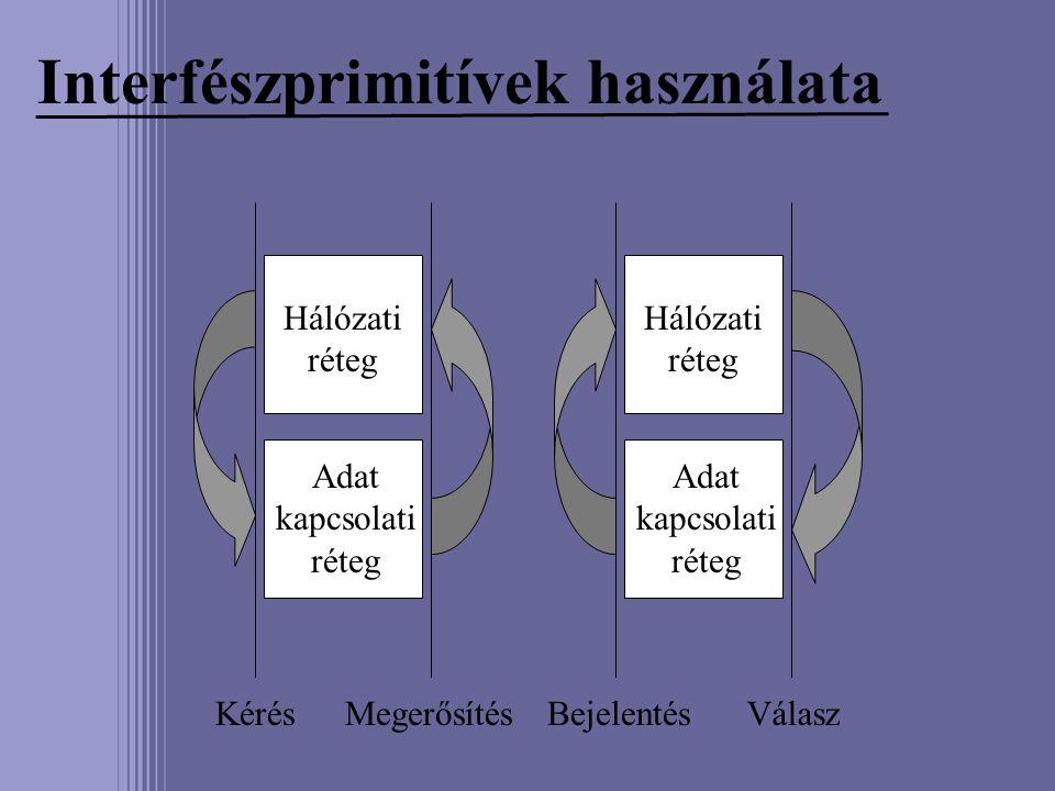 Interfészprimitívek használata Hálózati réteg Adat kapcsolati réteg Adat kapcsolati réteg KérésBejelentésVálaszMegerősítés
