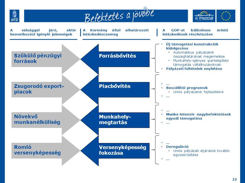 Szűkülő pénzügyi források Forrásbővítés 22 Új támogatási konstrukciók kidolgozása Automatikus pályázatok összeghatárának megemelése Munkahely-igényes ipartelepítési támogatás vállalkozásoknak Pályázati feltételek enyhítése A válsággal járó, aktív beavatkozást igénylő jelenségek Zsugorodó export- piacok Növekvő munkanélküliség Romló versenyképesség Piacbővítés Munkahely- megtartás Versenyképesség fokozása A Kormány által elhatározott intézkedéscsomag A GOP-ot különösen érintő intézkedések részletezése … Beszállítói programok Uniós pályázatok fejlesztésre … Munka-intenzív nagybefektetések egyedi támogatása … Dereguláció Uniós pályázati eljárások további egyszerűsítése …