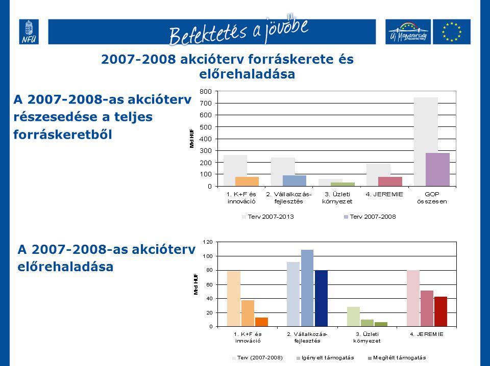 2007-2008 akcióterv forráskerete és előrehaladása A 2007-2008-as akcióterv részesedése a teljes forráskeretből A 2007-2008-as akcióterv előrehaladása