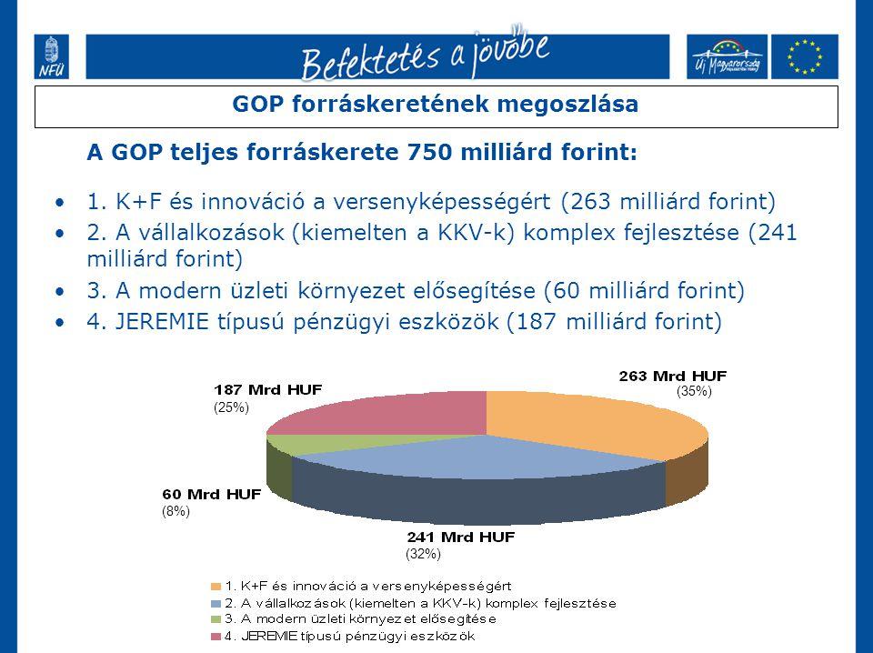 (25%) (35%) (32%) (8%) GOP forráskeretének megoszlása A GOP teljes forráskerete 750 milliárd forint: 1.