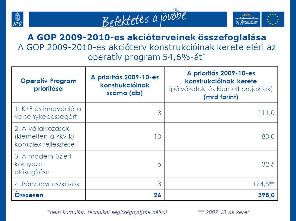 Operatív Program prioritása A prioritás 2009-10-es konstrukcióinak száma (db) A prioritás 2009-10-es konstrukcióinak kerete (pályázatok és kiemelt projektek) (mrd forint) 1.