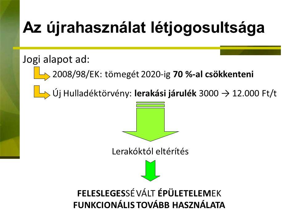 Az újrahasználat létjogosultsága Jogi alapot ad: 2008/98/EK: tömegét 2020-ig 70 %-al csökkenteni Új Hulladéktörvény: lerakási járulék 3000 → 12.000 Ft/t Lerakóktól eltérítés FELESLEGESSÉ VÁLT ÉPÜLETELEMEK FUNKCIONÁLIS TOVÁBB HASZNÁLATA