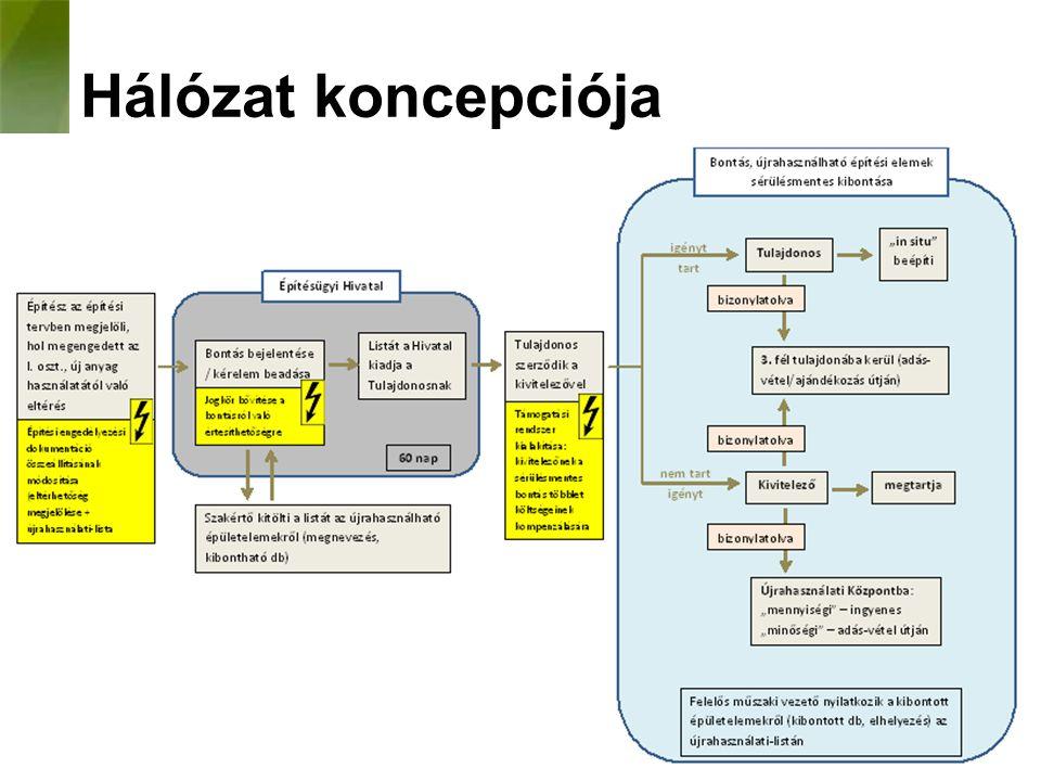 Hálózat koncepciója