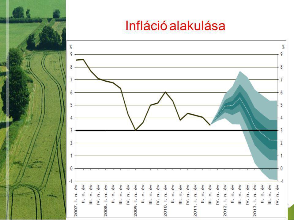 Infláció alakulása