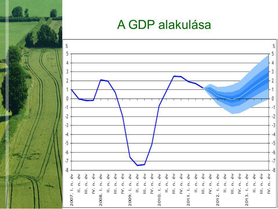 A GDP alakulása