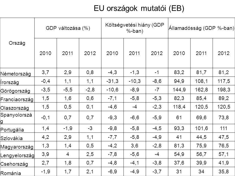 Válságkezelés 2008-2009-2010 Válság nem takarította el a döglött portfoliókat /bankok, befektetési alapok/ nem pusztította el a felesleges kapacitásokat A mesterségesen lenyomott kamatok /gazdaság- élénkítés eszközei/ 1.Nem ösztönöznek megtakarításra 2.Nem oldódik a pénzügyi restrikció /bankok nem új hiteleket indítanak, átütemeznek – odébb tolják a problémát.