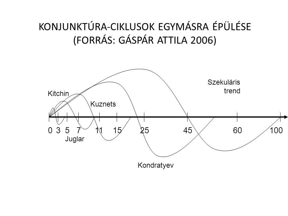 KONJUNKTÚRA-CIKLUSOK EGYMÁSRA ÉPÜLÉSE (FORRÁS: GÁSPÁR ATTILA 2006) Kitchin Juglar Kuznets Kondratyev Szekuláris trend 05711152545601003