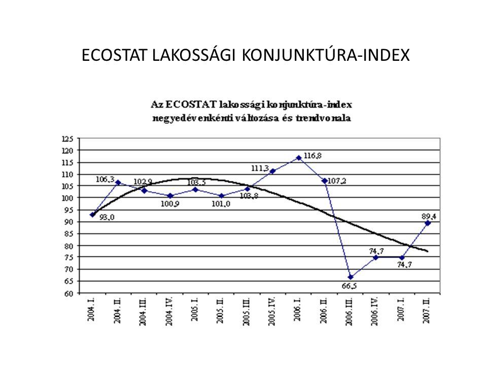 ECOSTAT LAKOSSÁGI KONJUNKTÚRA-INDEX