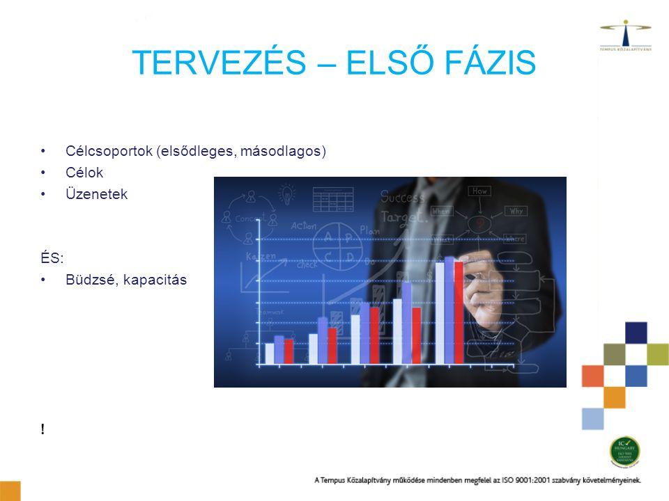 TERVEZÉS – ELSŐ FÁZIS Célcsoportok (elsődleges, másodlagos) Célok Üzenetek ÉS: Büdzsé, kapacitás !
