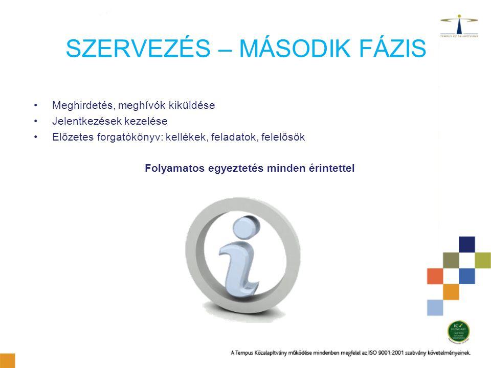 SZERVEZÉS – MÁSODIK FÁZIS Meghirdetés, meghívók kiküldése Jelentkezések kezelése Előzetes forgatókönyv: kellékek, feladatok, felelősök Folyamatos egye