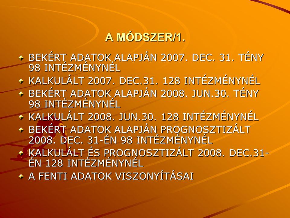 A MÓDSZER/2 A 2008.