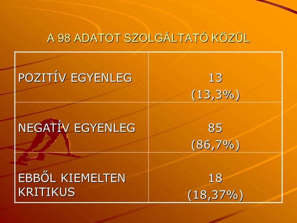 A 98 ADATOT SZOLGÁLTATÓ KÖZÜL POZITÍV EGYENLEG 13(13,3%) NEGATÍV EGYENLEG 85(86,7%) EBBŐL KIEMELTEN KRITIKUS 18(18,37%)