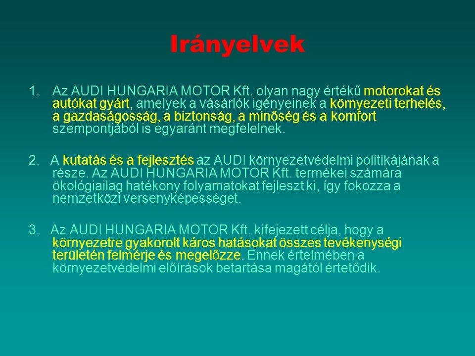 Irányelvek 1.Az AUDI HUNGARIA MOTOR Kft. olyan nagy értékű motorokat és autókat gyárt, amelyek a vásárlók igényeinek a környezeti terhelés, a gazdaság
