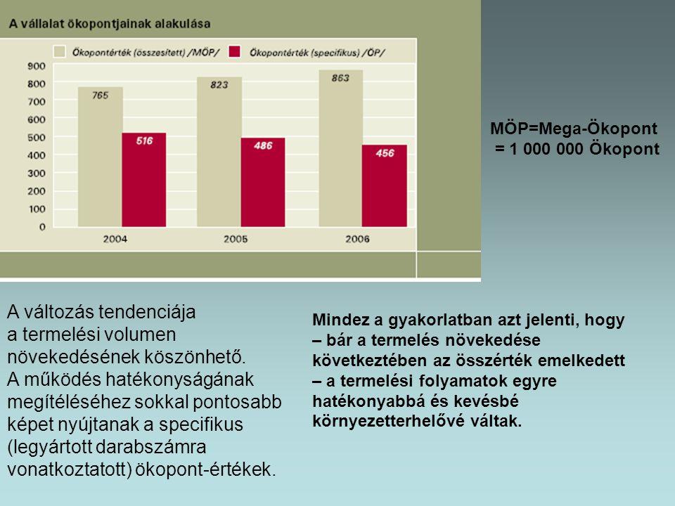 MÖP=Mega-Ökopont = 1 000 000 Ökopont A változás tendenciája a termelési volumen növekedésének köszönhető. A működés hatékonyságának megítéléséhez sokk