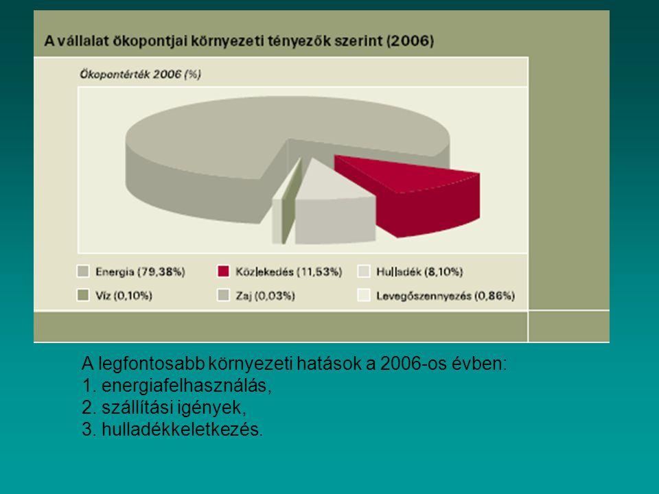 A legfontosabb környezeti hatások a 2006-os évben: 1. energiafelhasználás, 2. szállítási igények, 3. hulladékkeletkezés.