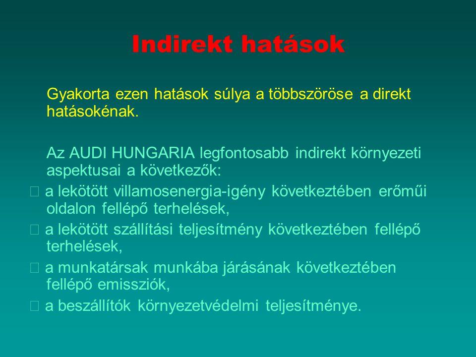 Indirekt hatások Gyakorta ezen hatások súlya a többszöröse a direkt hatásokénak. Az AUDI HUNGARIA legfontosabb indirekt környezeti aspektusai a követk