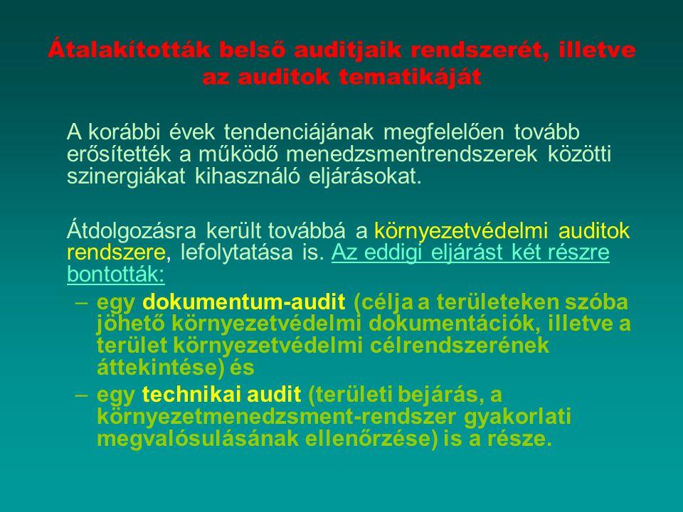 Átalakították belső auditjaik rendszerét, illetve az auditok tematikáját A korábbi évek tendenciájának megfelelően tovább erősítették a működő menedzs
