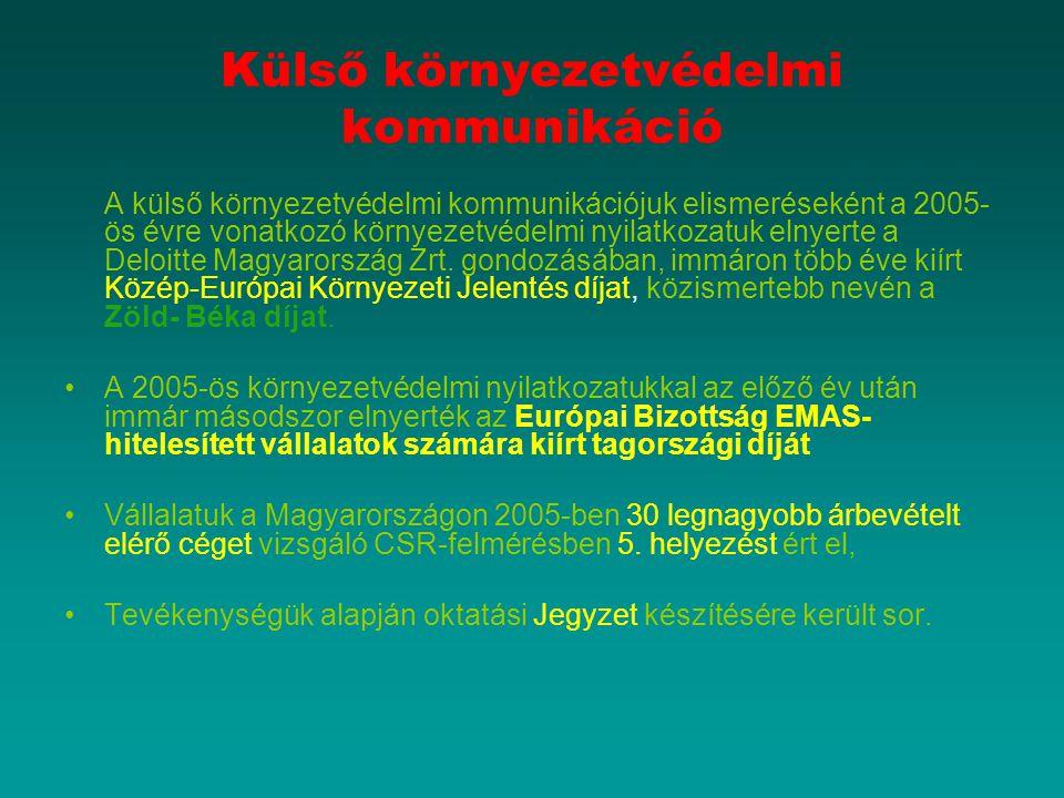 Külső környezetvédelmi kommunikáció A külső környezetvédelmi kommunikációjuk elismeréseként a 2005- ös évre vonatkozó környezetvédelmi nyilatkozatuk e