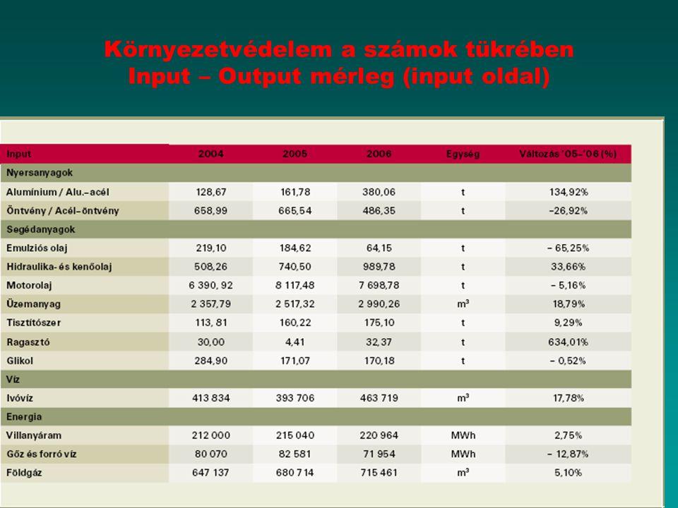 Környezetvédelem a számok tükrében Input – Output mérleg (input oldal)