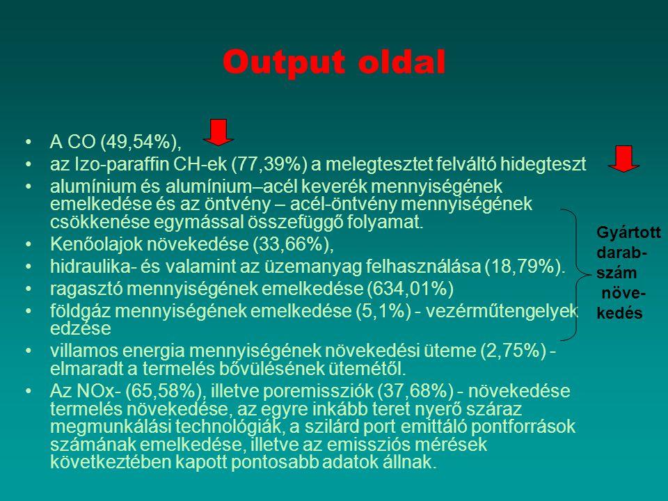Output oldal A CO (49,54%), az Izo-paraffin CH-ek (77,39%) a melegtesztet felváltó hidegteszt alumínium és alumínium–acél keverék mennyiségének emelke