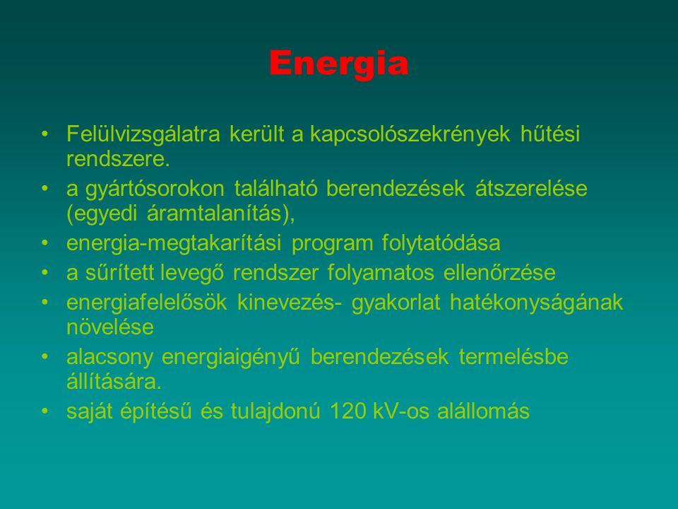 Energia Felülvizsgálatra került a kapcsolószekrények hűtési rendszere. a gyártósorokon található berendezések átszerelése (egyedi áramtalanítás), ener