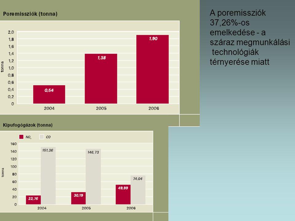 A poremissziók 37,26%-os emelkedése - a száraz megmunkálási technológiák térnyerése miatt