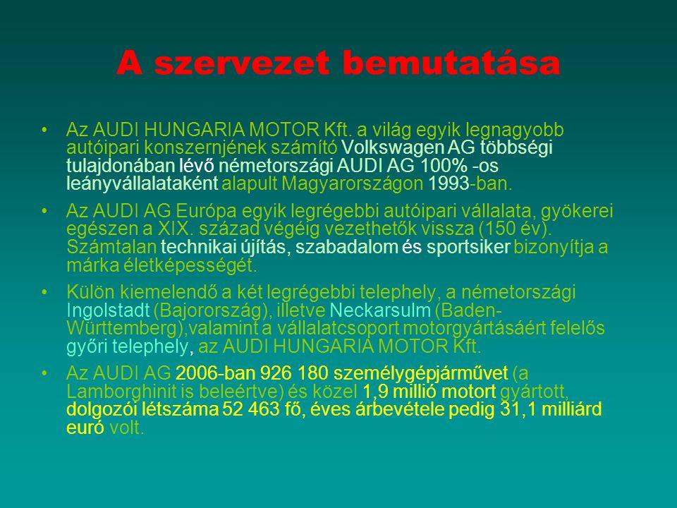 A szervezet bemutatása Az AUDI HUNGARIA MOTOR Kft. a világ egyik legnagyobb autóipari konszernjének számító Volkswagen AG többségi tulajdonában lévő n