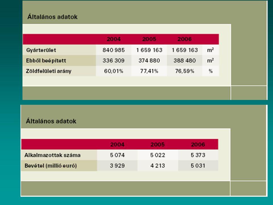Levegőtisztaság-védelem Az AUDI HUNGARIA MOTOR Kft.