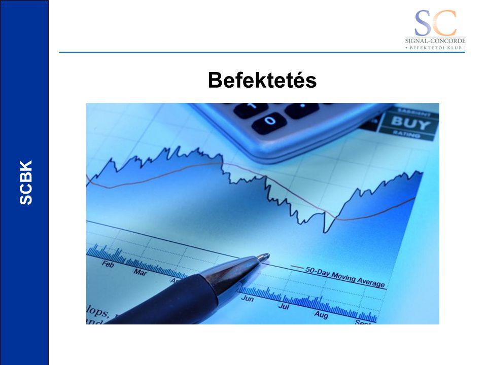 SCBK Megtakarítások A Magyar lakosság 7-szer több pénzt tart bankbetétben, mint befektetésben Bank betét Pénzpiac A megtakarítások fő szempontjai BIZTONSÁG VS NYERESÉG
