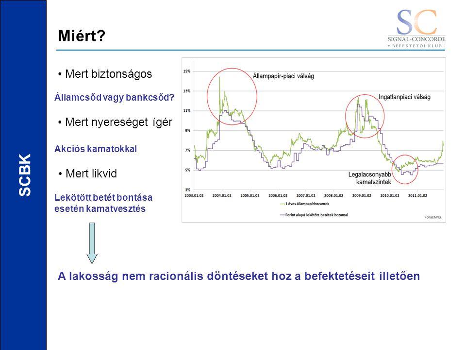 SCBK Miért. Mert biztonságos Mert nyereséget ígér Mert likvid Államcsőd vagy bankcsőd.