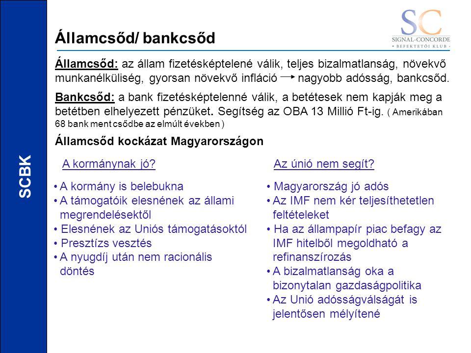 SCBK Államcsőd/ bankcsőd Államcsőd: az állam fizetésképtelené válik, teljes bizalmatlanság, növekvő munkanélküliség, gyorsan növekvő infláció nagyobb adósság, bankcsőd.