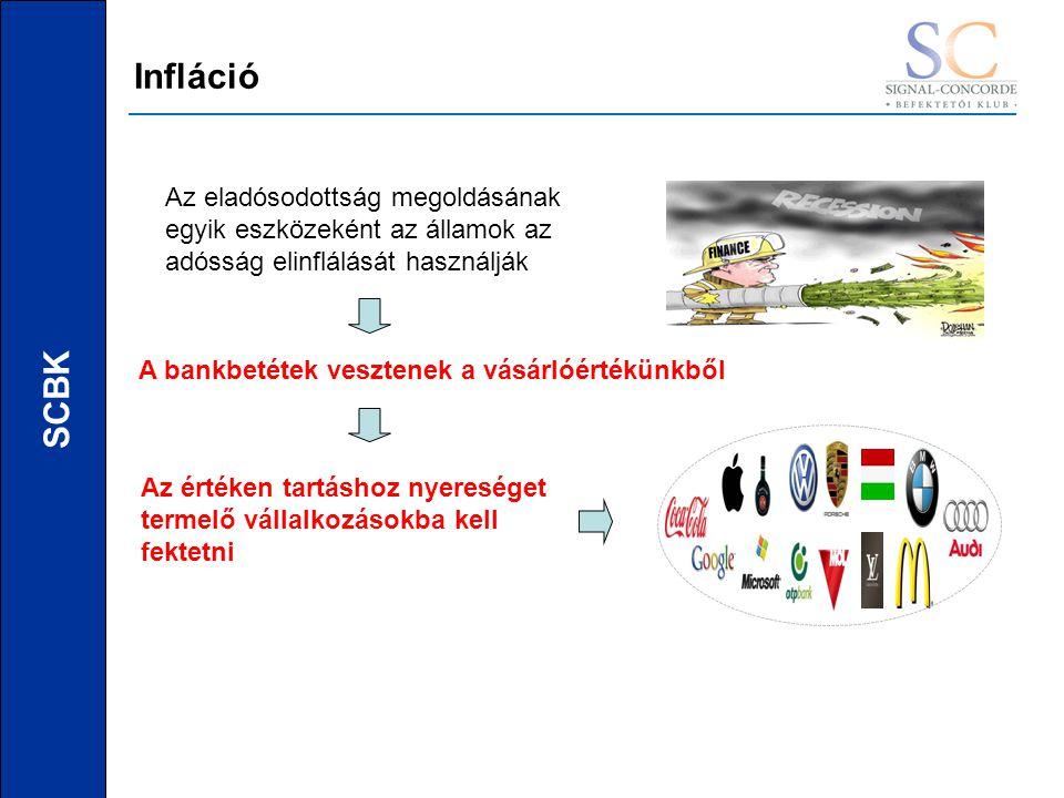 SCBK Infláció Az eladósodottság megoldásának egyik eszközeként az államok az adósság elinflálását használják A bankbetétek vesztenek a vásárlóértékünkből Az értéken tartáshoz nyereséget termelő vállalkozásokba kell fektetni