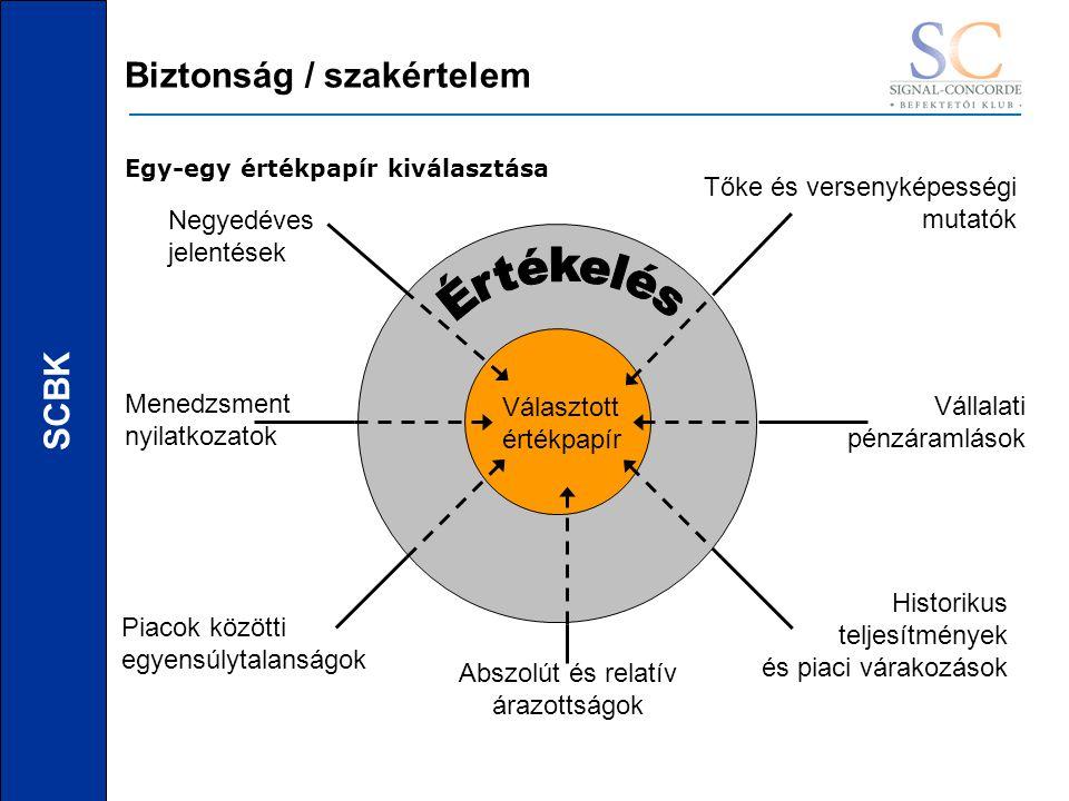 SCBK Biztonság / szakértelem Egy-egy értékpapír kiválasztása Negyedéves jelentések Menedzsment nyilatkozatok Piacok közötti egyensúlytalanságok Abszolút és relatív árazottságok Historikus teljesítmények és piaci várakozások Vállalati pénzáramlások Tőke és versenyképességi mutatók Választott értékpapír