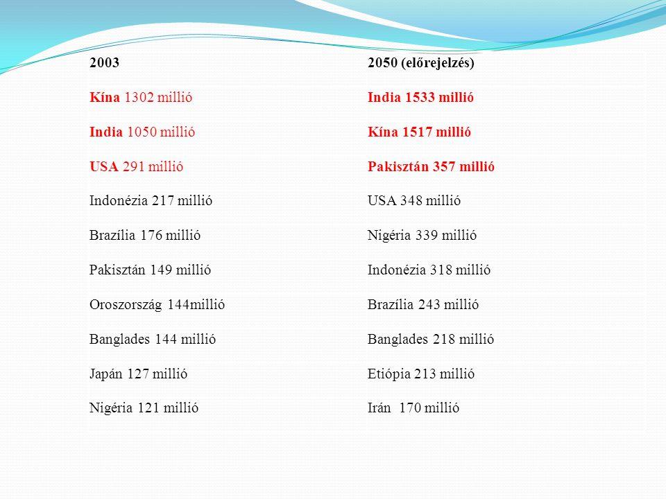 20032050 (előrejelzés) Kína 1302 millióIndia 1533 millió India 1050 millióKína 1517 millió USA 291 millióPakisztán 357 millió Indonézia 217 millióUSA