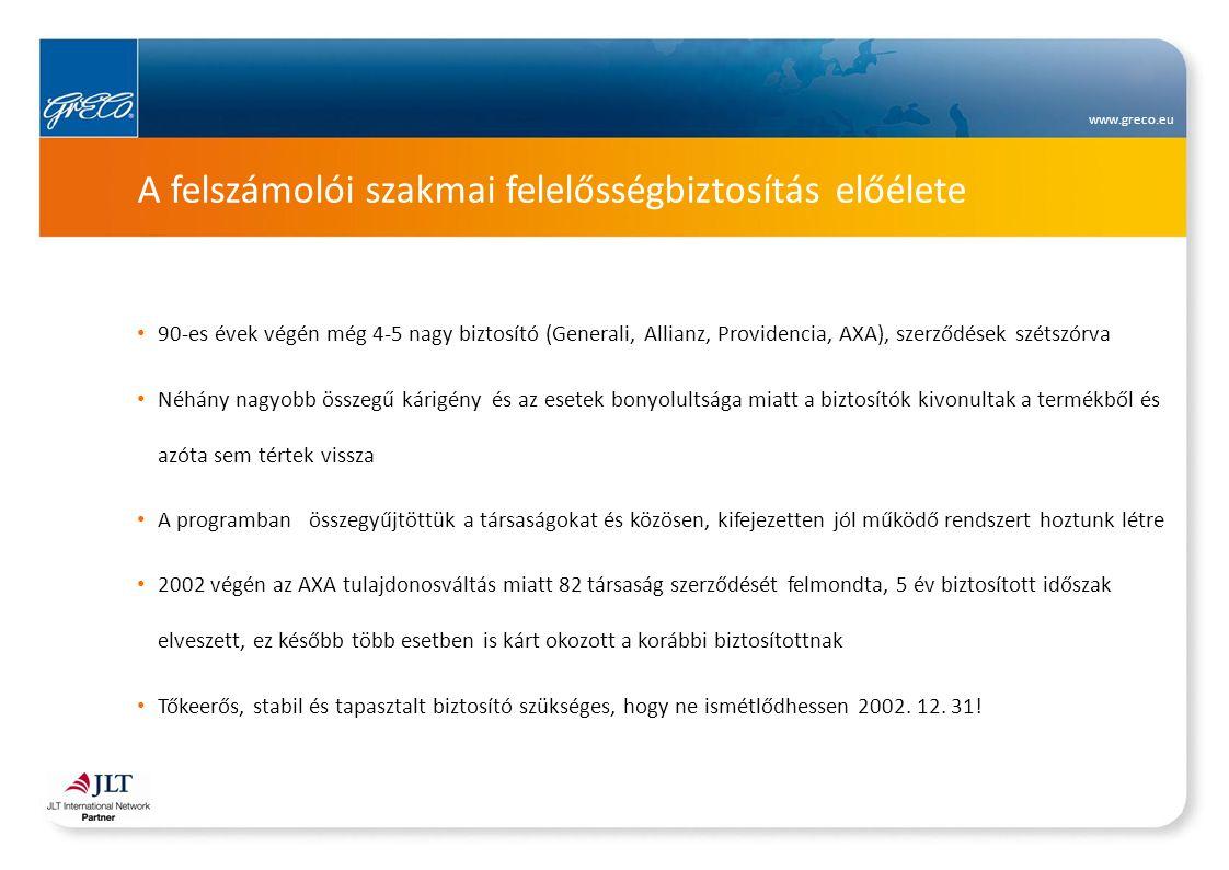 www.greco.eu Közös értékeink a biztosítási programban 42 társaság 11 vagy 12, 40 társaság 10 biztosított évvel rendelkezik ez év végén A kárigények rendezése, jogi tanácsadás és perbeli részvétel a biztosító részéről magas színvonalú, saját jogi osztály foglalkozik a kárrendezéssel, kialakult szakértői kapcsolatokkal Egységes veszélyközösség, fenntartható megbízható működés, a lehető legjobb szabályzat Nagy összegű vagy több kifizetéssel/kárigénnyel is elérhető díjon kap a társaság ajánlatot Biztosító rugalmas, partneri hozzáállása a biztosítási fedezet /szabályzat módosításában, például a szakmai előírások változásának átvezetésében